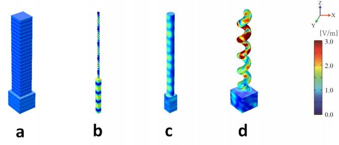 나노구조체의 모양에 따라 햇빛을 산란시키는 정도는 달라진다. 빛을 잘 산란시키는 부분을 붉은 색으로 표시하면 육각기둥 모양일 때(a) 보다 나선형 구조(d)일 때 빛을 더 잘 산란시킨다는 것을 알 수 있다.  - 미래창조과학부 제공